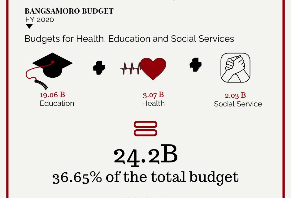 Bigger Funding for Social Services: The FY2020 Bangsamoro Budget