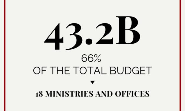 Financing the Bureaucracy: The FY2020 Bangsamoro Budget